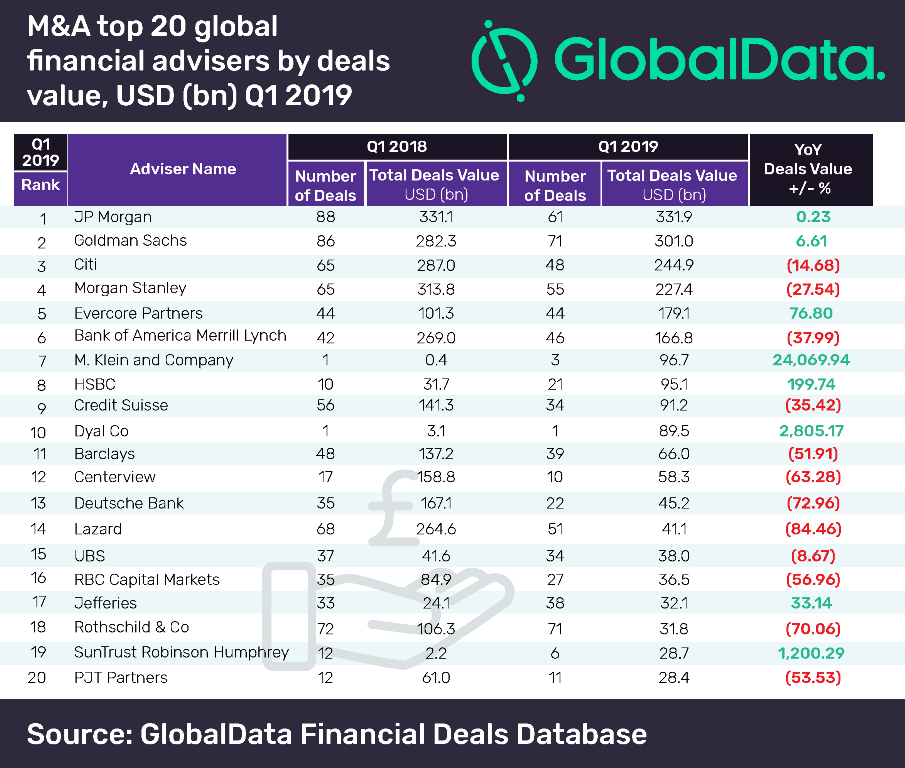 JP Morgan leads global financial advisers league table for M&A deals in Q1 2019