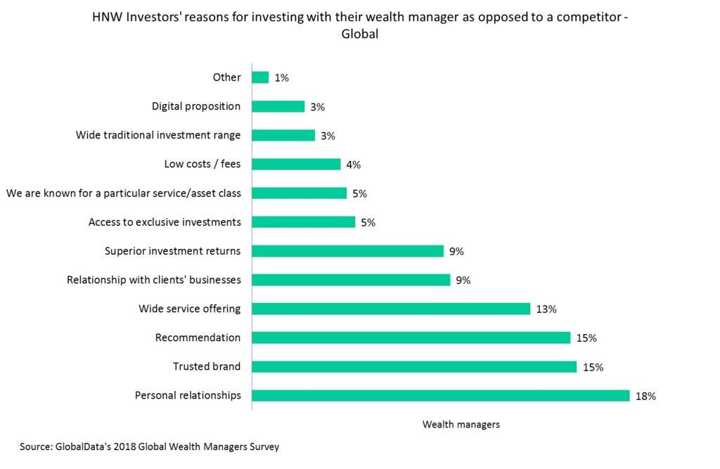 wealth management retention