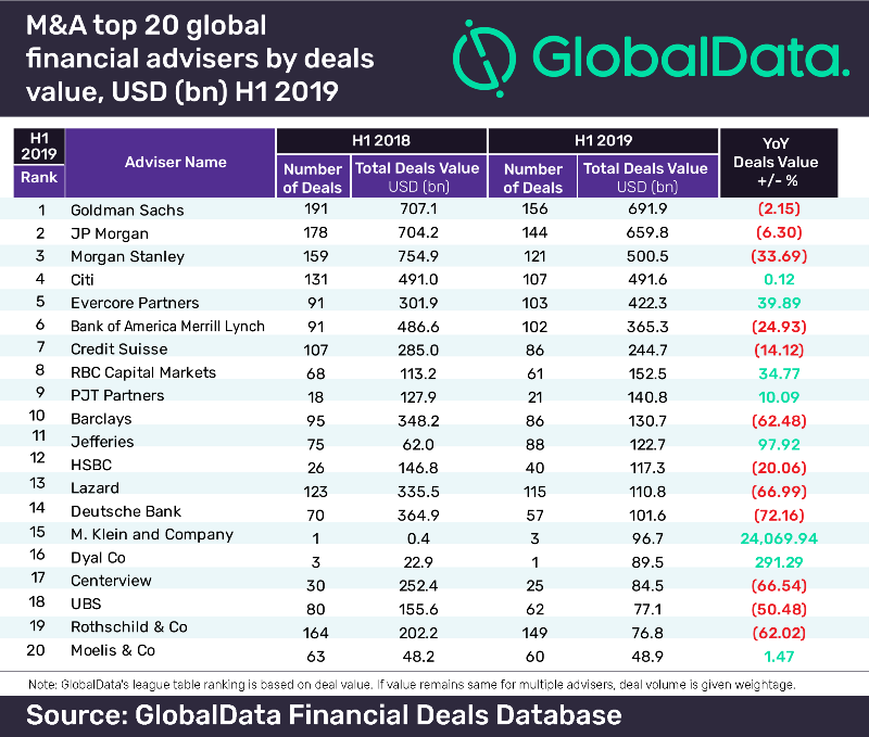 Goldman Sachs leads global financial advisers league table for M&A deals in H1 2019