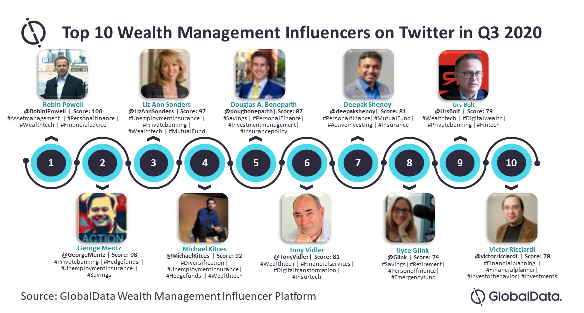 WealthTech most mentioned trend by top influencers on Twitter ranked by GlobalData in Q3 2020