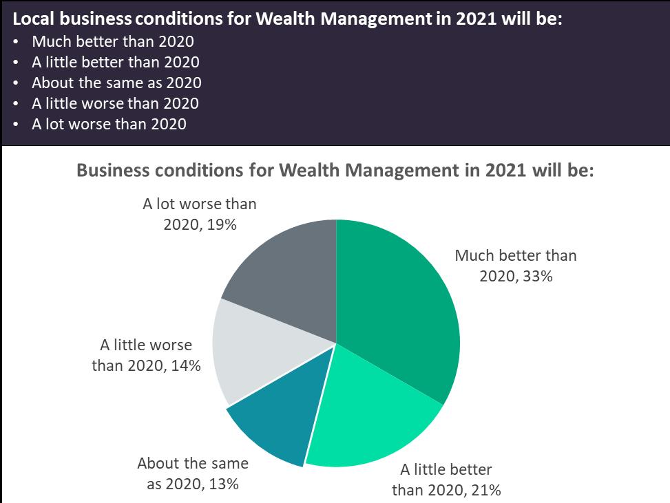 wealth 2021